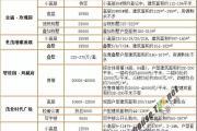 10月泰州海陵区楼盘5600元/平起售!七天成交近2亿!