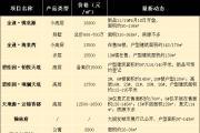 爆料!4月份泰州还有哪些项目在售?价格多少?你都知道吗?