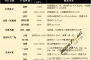 最低5600元/㎡!泰州5月最新房价出炉!看看又有哪些新变化?